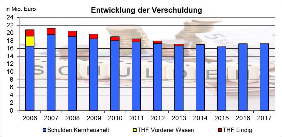 Entwicklung der Schulden der Stadt Walldürn