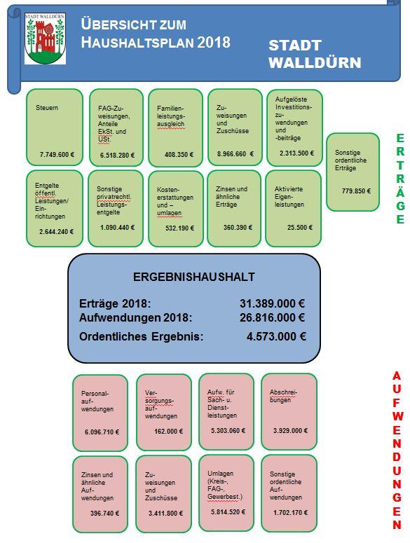 Übersicht Haushaltsplan 2018