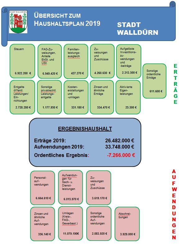 Übersicht Haushaltsplan 2019
