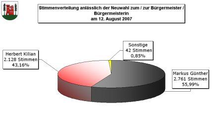 Wahlergebnis 12.08.2007