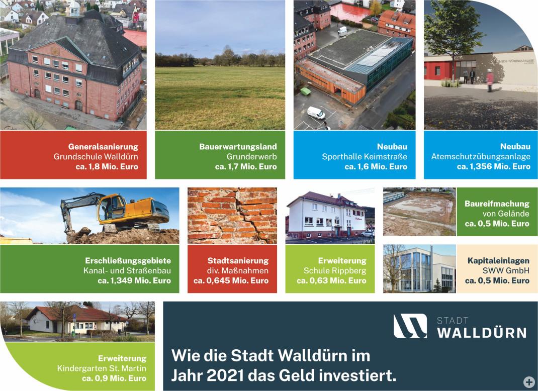Die Grafik besteht aus zehn kleinen Bildern und zeigt wie die Stadt Walldürn im Jahr 2021 das Geld investiert. Die Größe der Einzelbilder entspricht den anteiligen Gesamtkosten. Farbliche Kenntlichmachung dient der Zuordnung zum Ausgabenbereich.