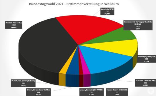 Bundestagswahl 2021 Kreisdiagramm zu den Erststimmen in Walldürn