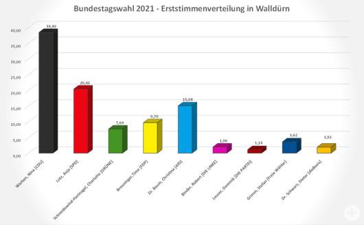 Bundestagswahl 2021 Säulendiagramm zu den Erststimmen in Walldürn