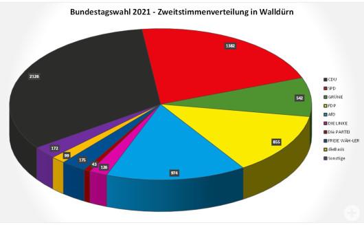 Bundestagswahl 2021 Kreisdiagramm zu den Zweitstimmen in Walldürn