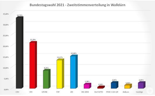 Bundestagswahl 2021 Säulendiagramm zu den Zweitstimmen in Walldürn
