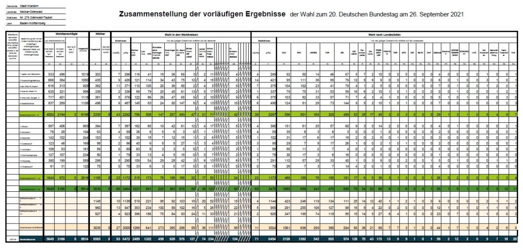 Bundestagwahl 2021 Übersicht der Erst- und Zweitstimmen in den Walldürner Wahlbezirken